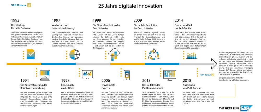 Timeline_SAP_Concur_25_Jahre_280818_v2.jpg