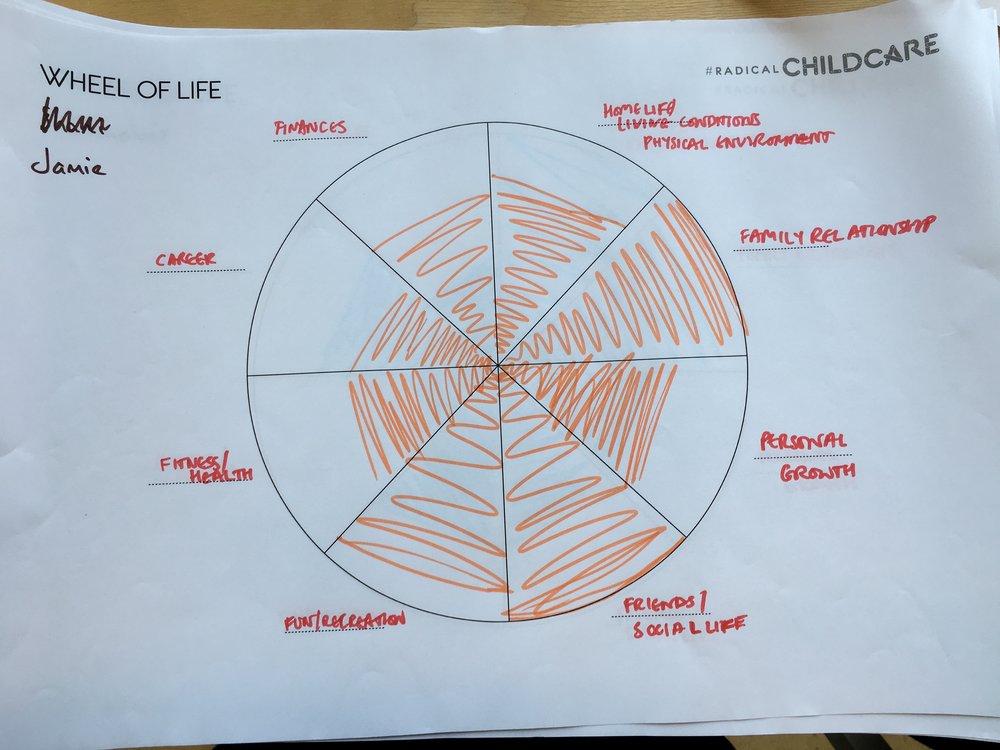 Jamie wheel of life.JPG