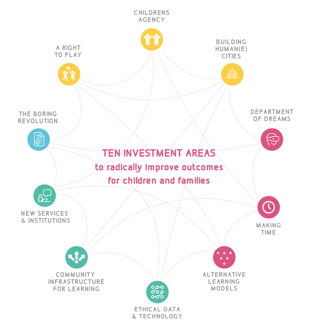 10 investment areas graphic.png