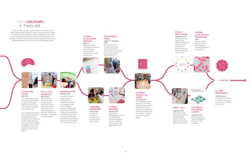 RC timeline v2.jpg