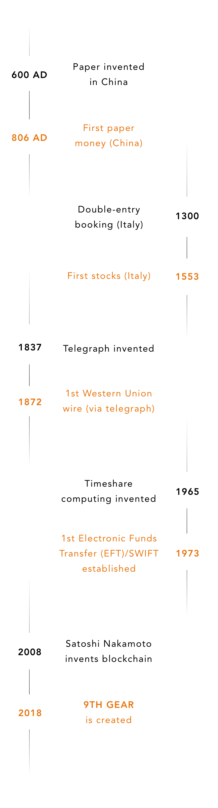 Infographic_Mobile_Timeline@2x.png