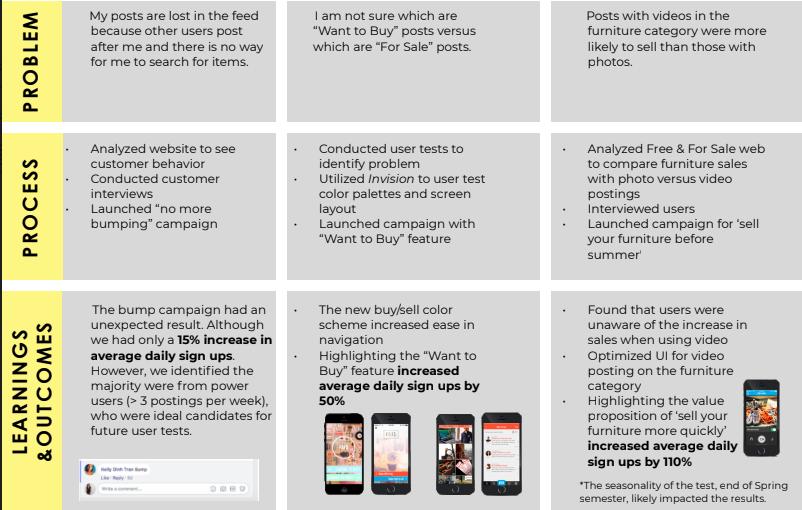 Summary table of marketing insights