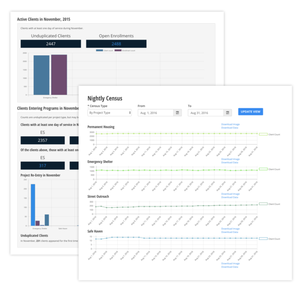 Dashboards and performance trend reports