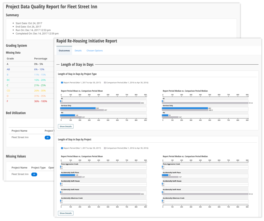 Data quality and initiative performance reports