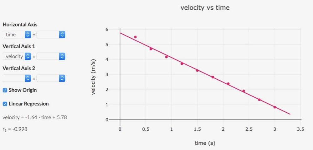 v_vs_t_sliding_van.jpg