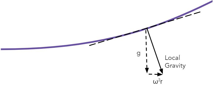 Using Einstein's Equivalence Principle, we can treat the centripetal acceleration caused by rotation equivalent to a gravitational force outward. This sketch shows how we can add these vectors to find the effective local gravity at a point on the surface of the water in a rotating aquarium.