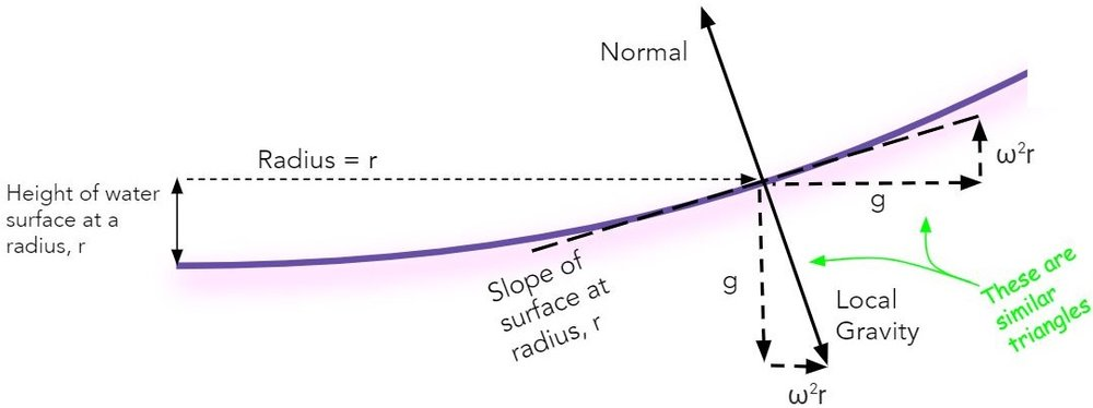 The slope of the surface at a radius, r, will be equal to angular velocity squared times r over g.