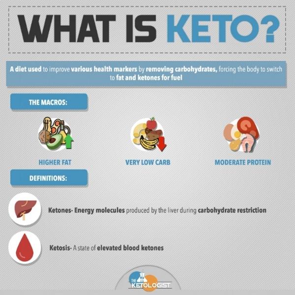 What is Keto.jpg