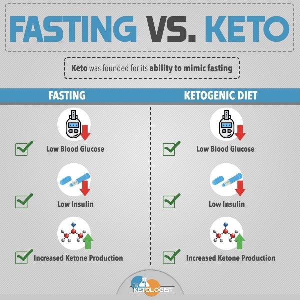 Fasting Vs. Keto.jpg