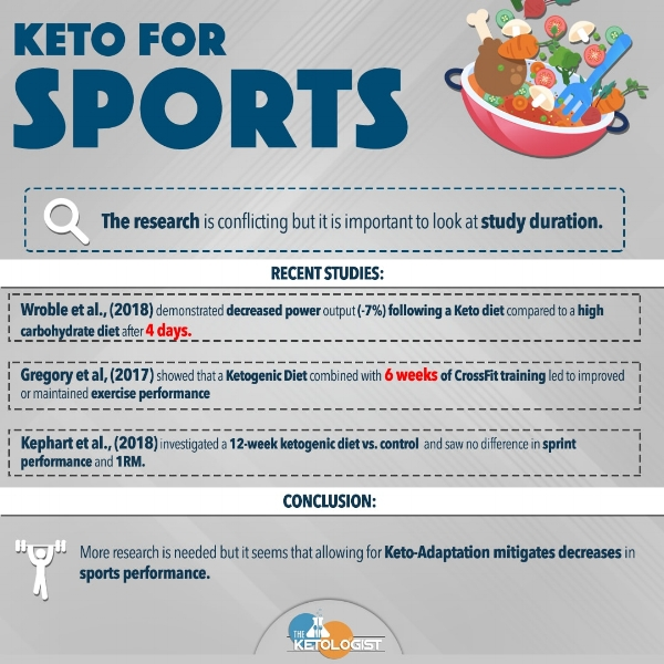 Ketologist Stance Keto For Strength And Power Sports The Ketologist