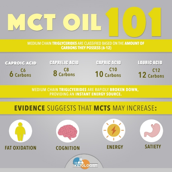 MCT Oil 101.jpg