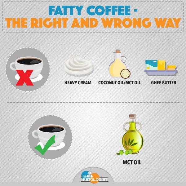 Correct Fatty Coffee.jpg