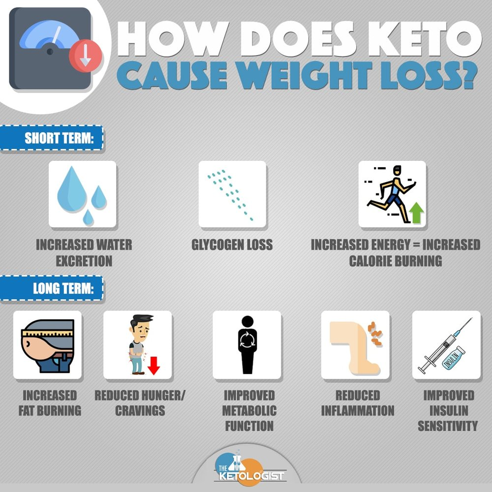 In the short term keto can promote rapid weight loss, but the long term changes that occur on keto set you up for optimal fat loss.
