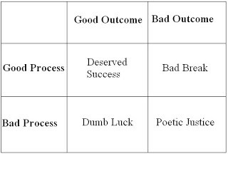 Source: Winning Decisions: Getting it Right the First Time by J. Edward Russo and Paul J. H. Schoemaker