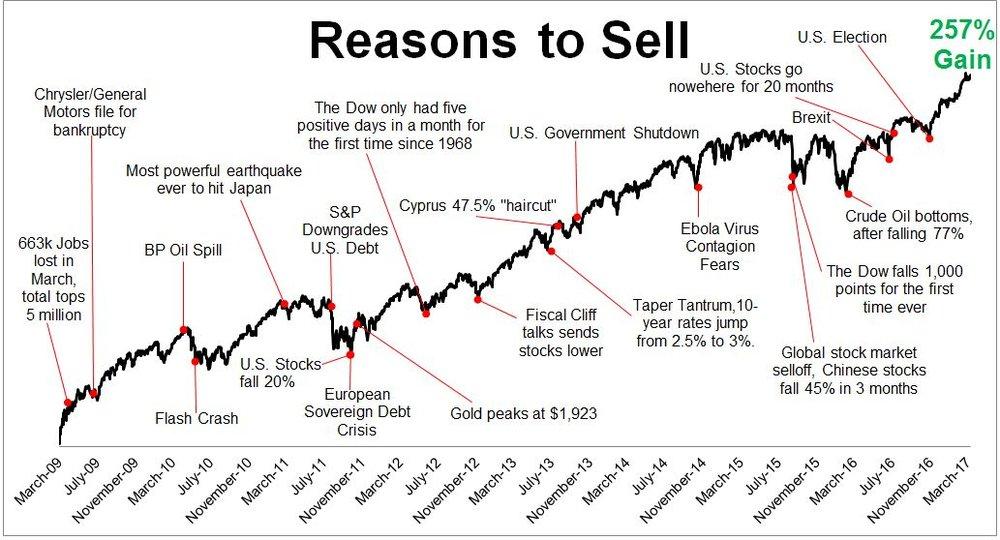 Reasons to sell Batnick.jpg