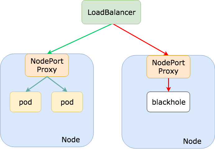Kubernetes External Traffic Policies Explained (4).png