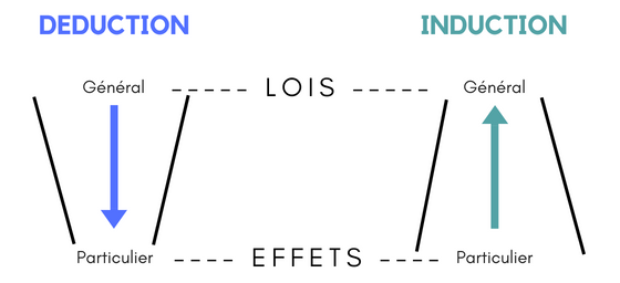 Déduction - induction.png