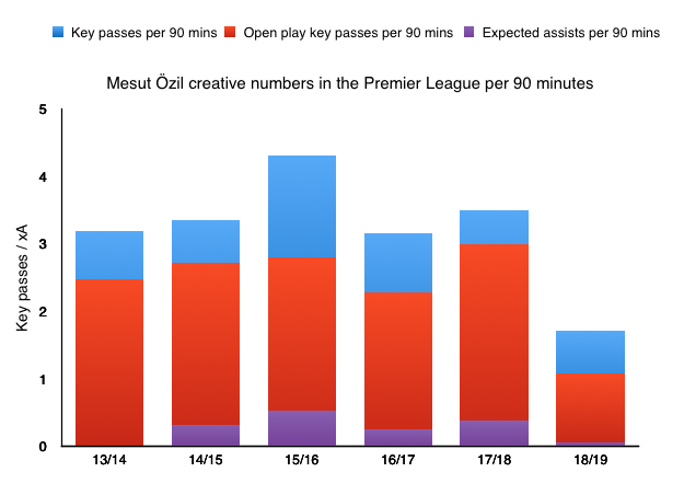 Özil key pass and xA.png
