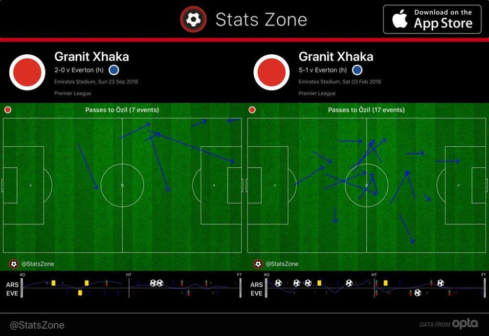 Xhaka to Özil.jpg