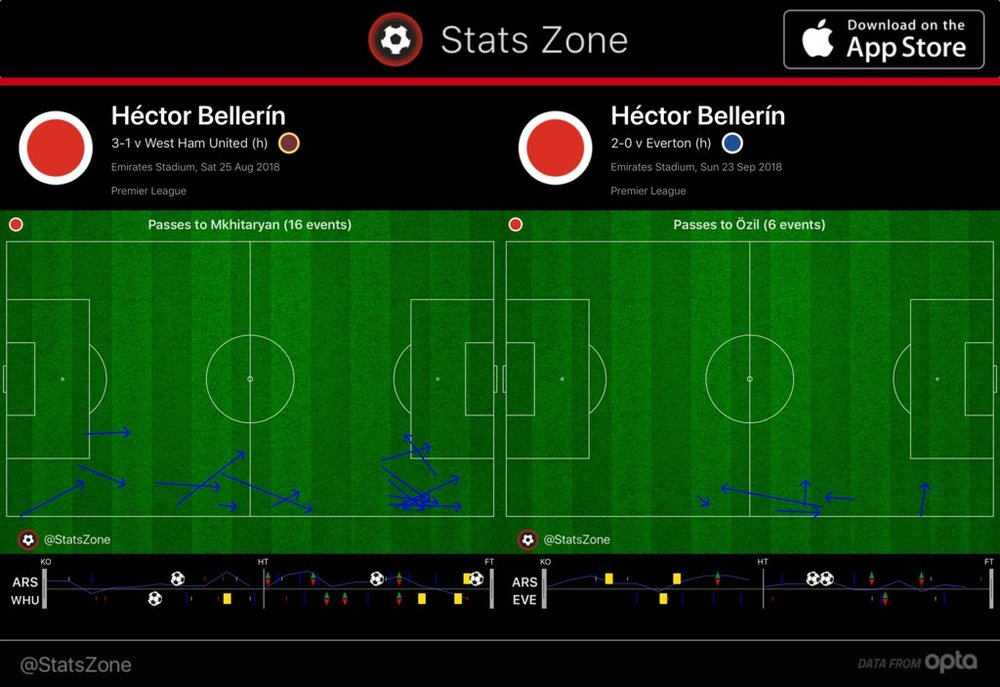 Bellerin Özil Mkhitaryan.jpg