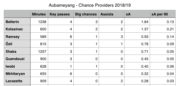 Aubameyang chance providers.png