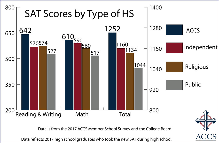 17-SAT-Scores-by-Type-of-HS-New-Website.jpg