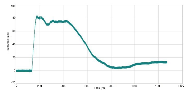 "Figure 2. Deflection history of 100mm (4"") thick Protectiflex masonry wall."