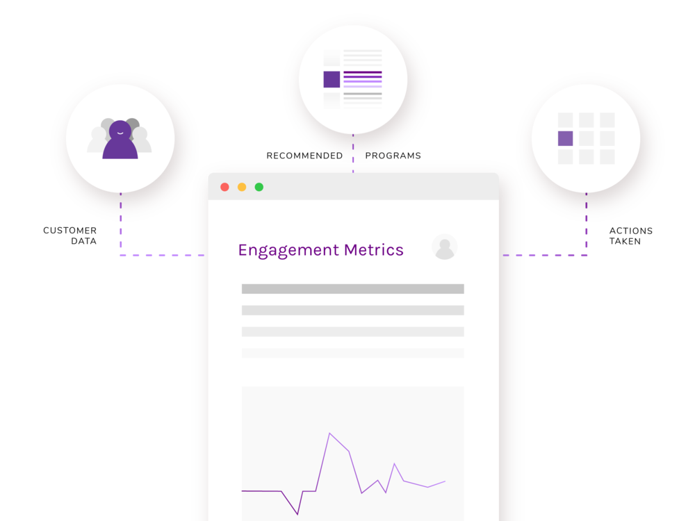 Automated Customer Engagement - MyEnergyXpert enables you to help the customer through timely, personalized, and automated marketing tactics. Need an extra hand? We'll get you in touch with one of our dedicated marketing managers to ensure you're hitting your engagement metrics.