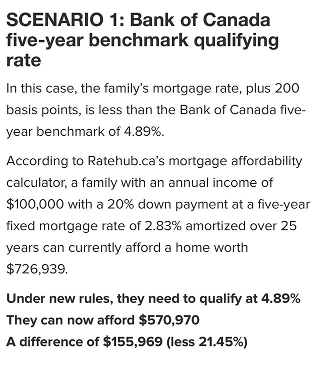 What does the mortgage rule mean for you? The rule now require minimum qualifying rate for uninsured mortgages to be the greater of the five-year benchmark rate published by the Bank of Canada (4.89%) or 200 basis points above the mortgage holders contractual mortgage rate. Please see example above for more clarification.......☝️☝️☝️👆🏼👆🏼👆🏼 This results in a 20% decrease in affordability in the next year. If you have any questions regarding this change, I'd be happy to help!