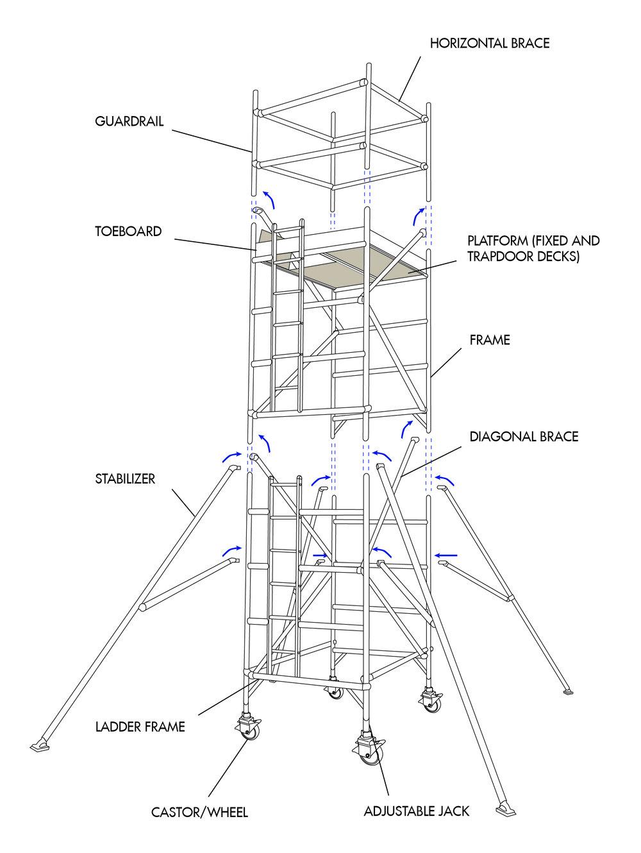 Scaffolding_Overview.jpg