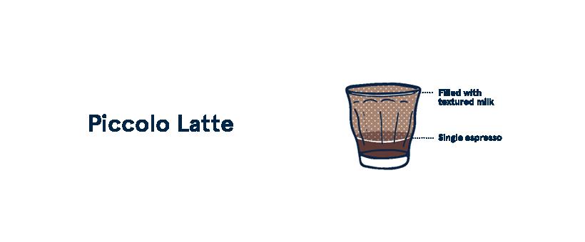 photo by :https://www.fivesenses.com.au/blog/the-espresso-menu-explained/