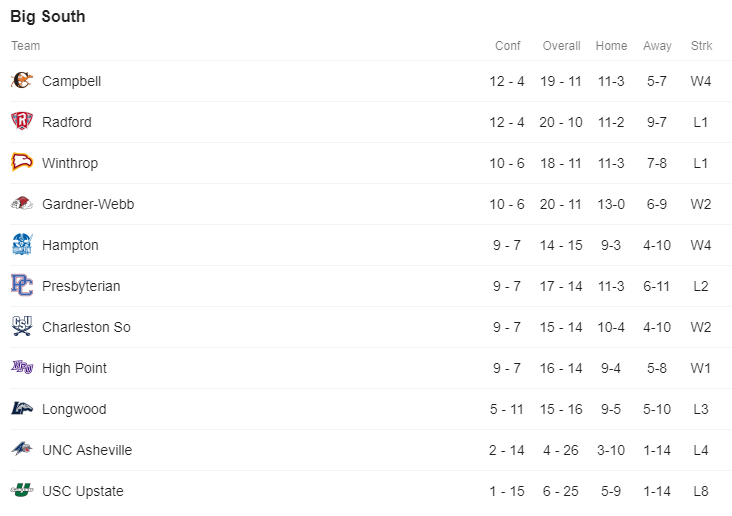 Big South Standings.PNG