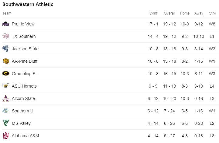 SWAC Standings.JPG