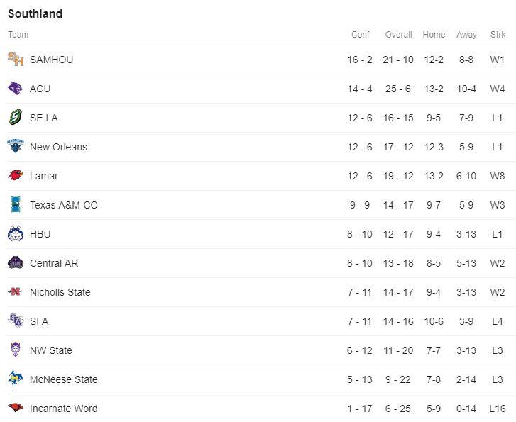 Southland Standings.JPG