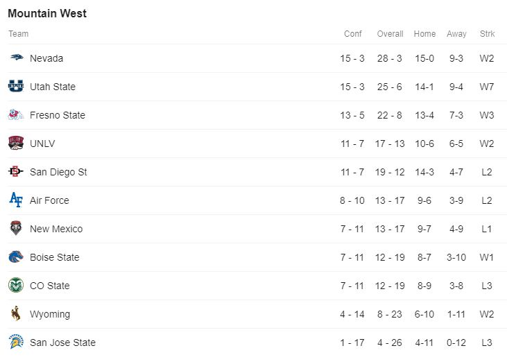 MW Standings.JPG