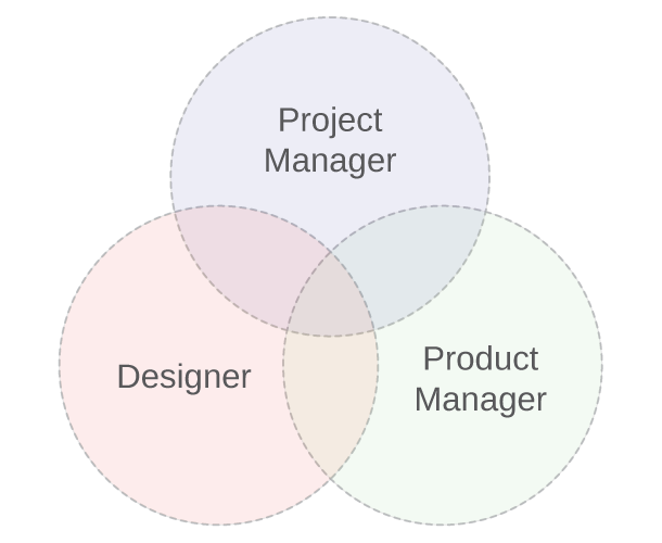 VennProductDesignProject.png