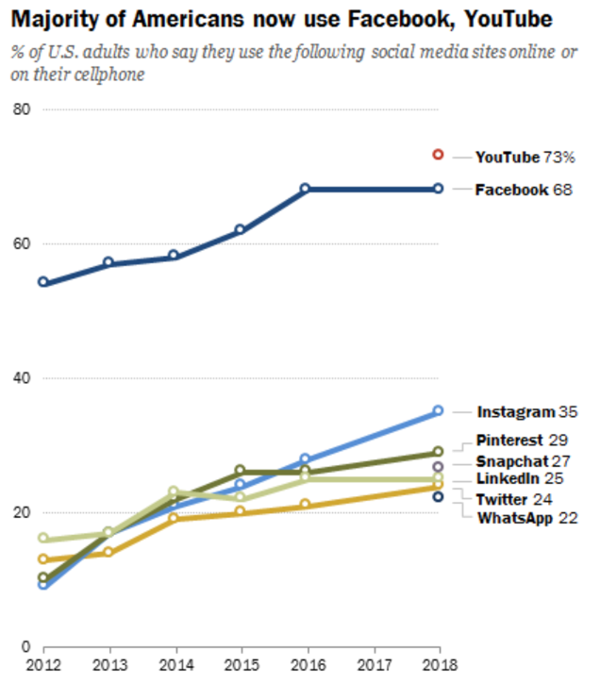Source: Social Media Use in 2018 by Pew Research .