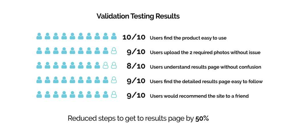 validation end results.png