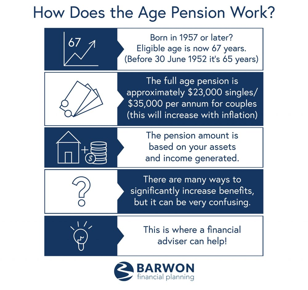 Barwon Financial Planning's Guide To The Age Pension