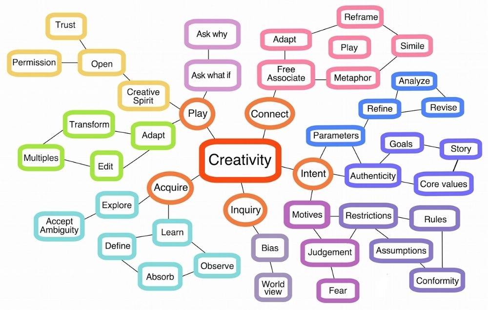 mind molecule creative.jpg