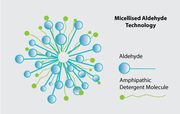 Microbide  uses a patented process to 'complex' the active aldehyde ingredient with a number of inactive ingredients to hold the aldehyde in solution and reduce its volatility.