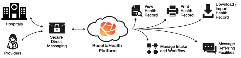 RosettaHealth streamlines the referral process between Hospitals and Providers with Post-Acute Care Facilities via Direct secure messaging. You can View, Print, and Download/Import Health Records, Manage Intake and Workflow, and Message Referring Facilities.