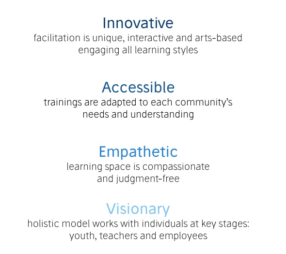 INNOVATIVE facilitation is unique, interactive and arts-based, engaging all learning styles. ACCESSIBLE trainings are adapted to each community's needs and understanding. EMPATHETIC learning space is compassionate and judgment-free. VISIONARY holistic model works with individuals at key stages: youth, teachers, and employees.
