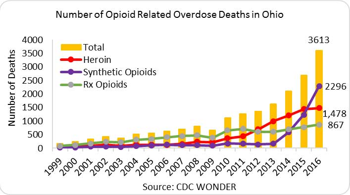 Graphic provided by the NIH National Institute on Drug Abuse:    https://www.drugabuse.gov/drugs-abuse/opioids/opioid-summaries-by-state/ohio-opioid-summary