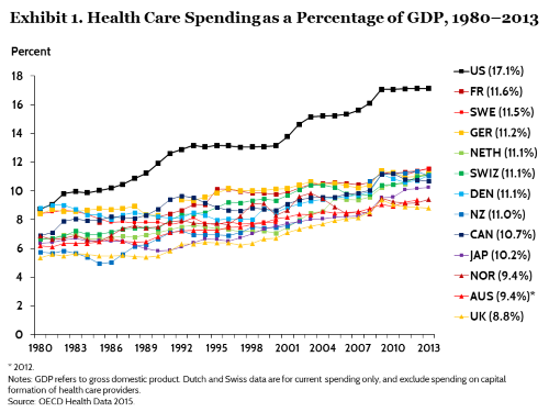 """Porter referenced this graph when saying """"For every dollar that is spent, for every good and service, of our entire economy, almost 1 in 5 if you were at 20 percent, 1 in 5 would be spent in healthcare."""""""