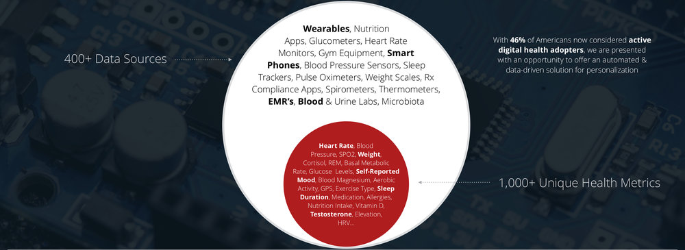 Biomarker Wearables and Metrics