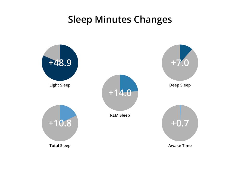Biomarker_Dream_Water_Sleep_Minutes_Changes.png