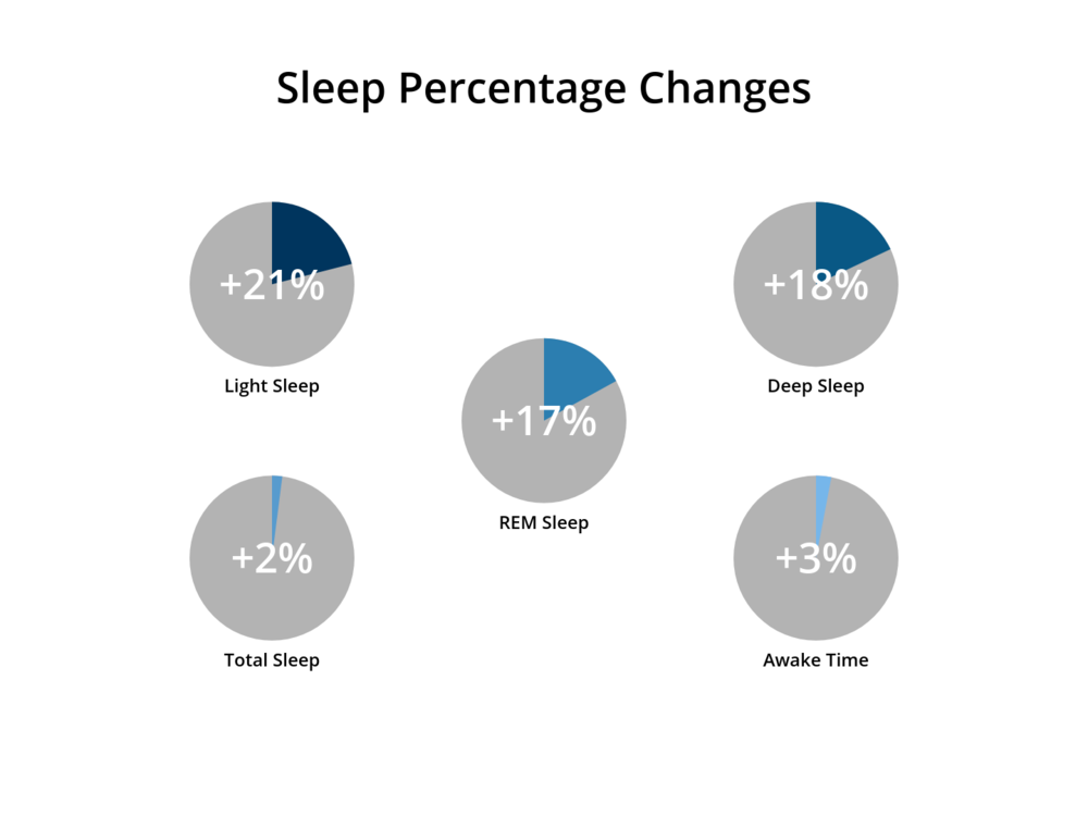 Biomarker_Dream_Water_Sleep_Percentage_Changes.png