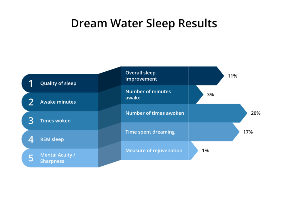 Biomarker_Dream_Water_Study_Results.png