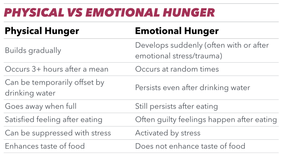 physical vs emotional hunger.png